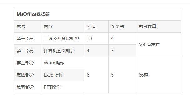 office计算机二级选择题大全全国计算机等级考试_WWW.XUNWANGBA.COM