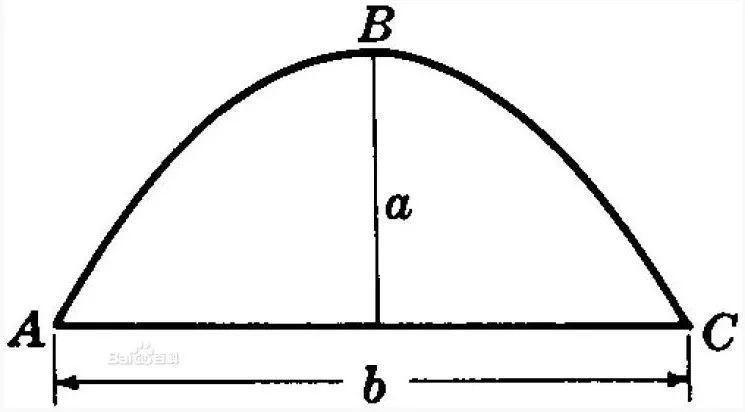 高中数学 抛物线公式总结,快快收藏_WWW.XUNWANGBA.COM