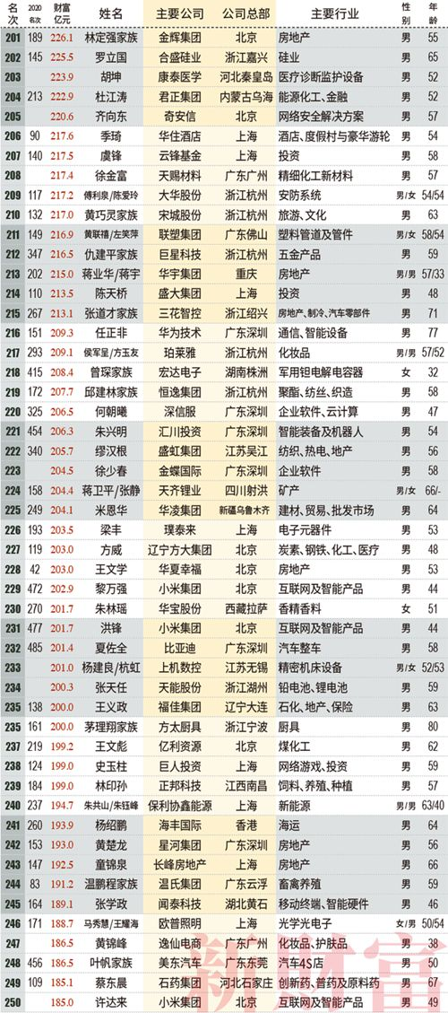 这是中国最有钱的500个人 (附全名单)_WWW.XUNWANGBA.COM