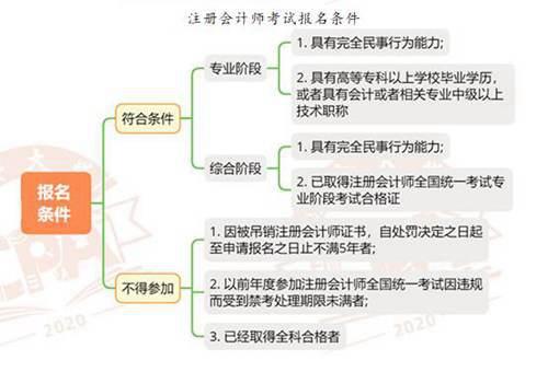 CPA考试的考试科目和内容_WWW.XUNWANGBA.COM