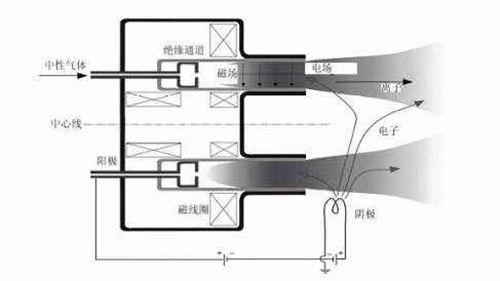 牛级霍尔推进器 只有一牛推力的推进器_WWW.XUNWANGBA.COM