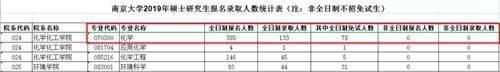 南京大学化学,原来是这样的_WWW.XUNWANGBA.COM
