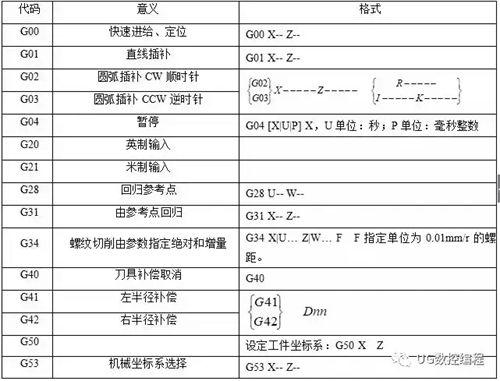 数控车床铣床编程方法及加工实例_WWW.XUNWANGBA.COM