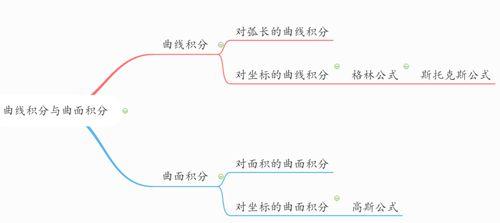 曲线积分_WWW.XUNWANGBA.COM
