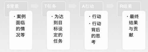 QA应聘系列之七 面试过程_WWW.XUNWANGBA.COM