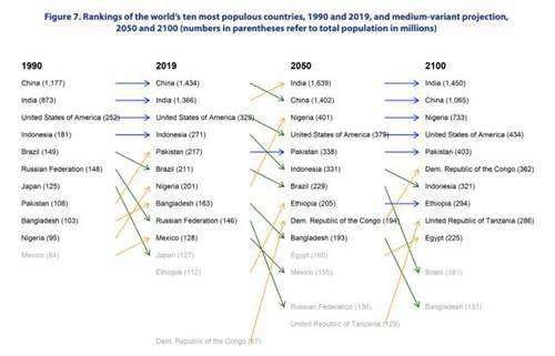 联合国发布2019年(世界人口展望) 人口老化加剧,到本世纪末地球人口将达109亿_WWW.XUNWANGBA.COM