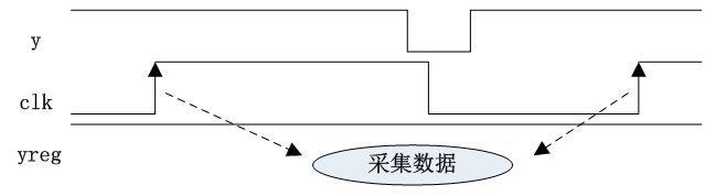 组合逻辑中的毛刺_WWW.XUNWANGBA.COM