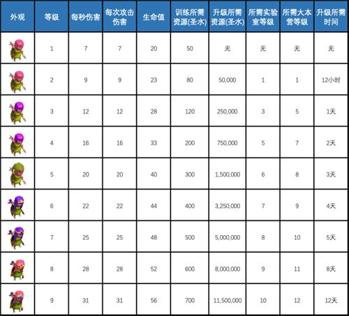 (部落冲突)弓箭手升级数据一览_WWW.XUNWANGBA.COM