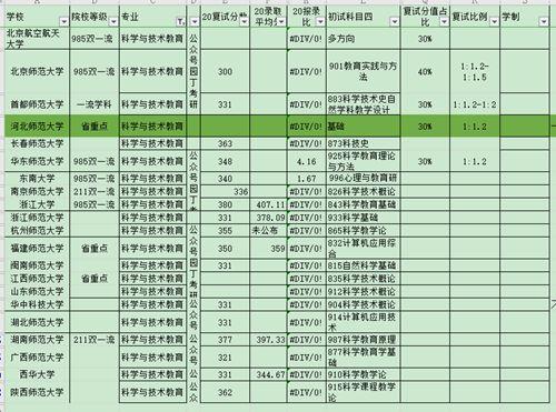 科学与技术教育考研分析_WWW.XUNWANGBA.COM