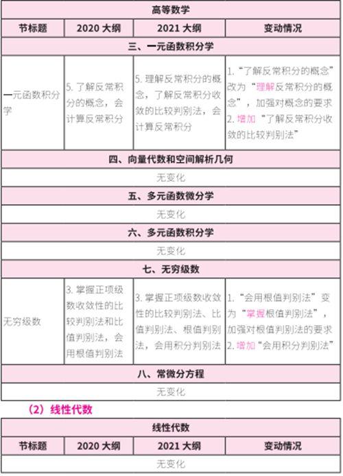 考研数学2021年大纲变动及解析_WWW.XUNWANGBA.COM