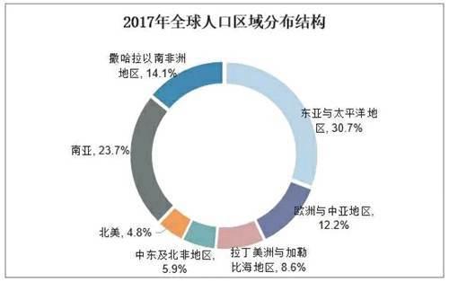 2018年全球人口总数 人口排名 年龄和性别结构以及区域分布情况_WWW.XUNWANGBA.COM