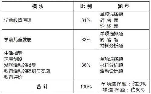 如何考取幼儿园教师资格证之考试内容_WWW.XUNWANGBA.COM