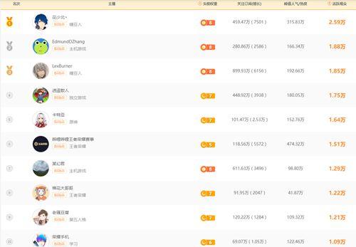 B站直播前十大主播数据揭秘_WWW.XUNWANGBA.COM
