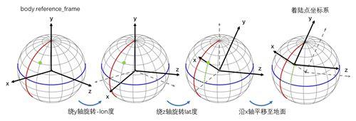 kRPC(二)参考系_WWW.XUNWANGBA.COM