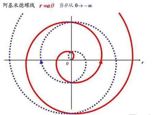 (函数图像)说笛卡尔心形图,是数学史上最美公式我不服,那是你不记得这个了_WWW.XUNWANGBA.COM