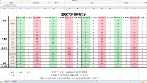 荒野行动武器伤害列表汇总(更新)_WWW.XUNWANGBA.COM