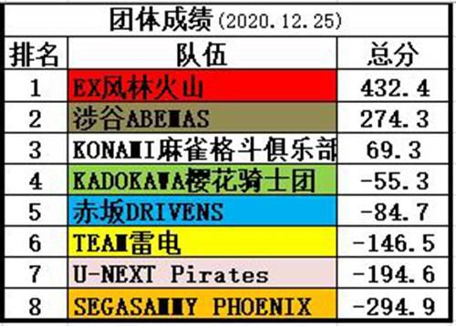 日本麻将联赛M-League三赛季个人统计(2020最终版)_WWW.XUNWANGBA.COM