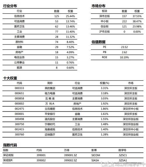 你了解深圳成指吗?_WWW.XUNWANGBA.COM