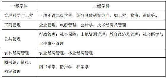 管理学考研?这些是你必须要了解的_WWW.XUNWANGBA.COM