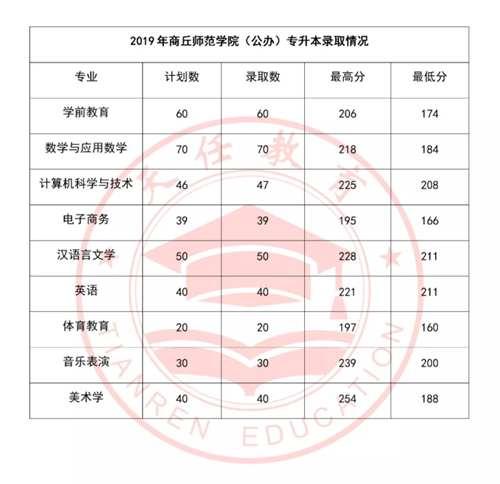 商丘师范学院2018年 2019年 2020年专升本录取分数线_WWW.XUNWANGBA.COM