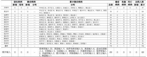 31省区市新增境外输入24例 31省区市疫情查询_WWW.XUNWANGBA.COM