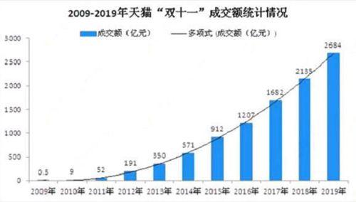 双十一成交额实时数据 双十一成交额历年对比_WWW.XUNWANGBA.COM