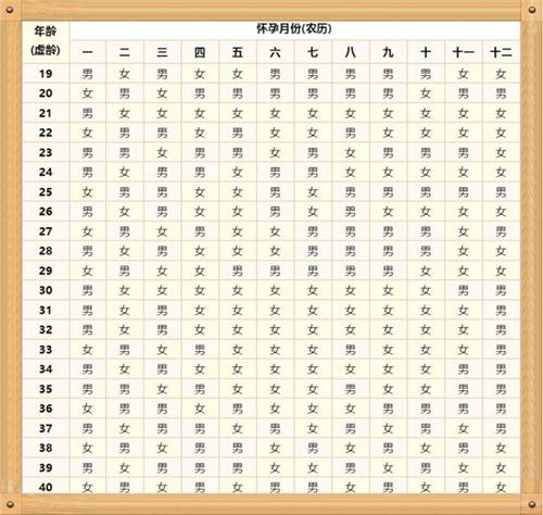 比清宫表还准的表 最灵的土方法测男女_WWW.XUNWANGBA.COM