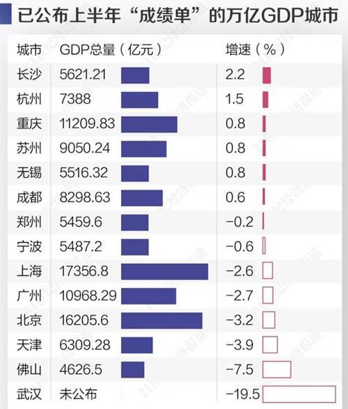 上半年GDP全国城市排名 上半年GDP各省排名_WWW.XUNWANGBA.COM